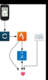 A personal health app architecture